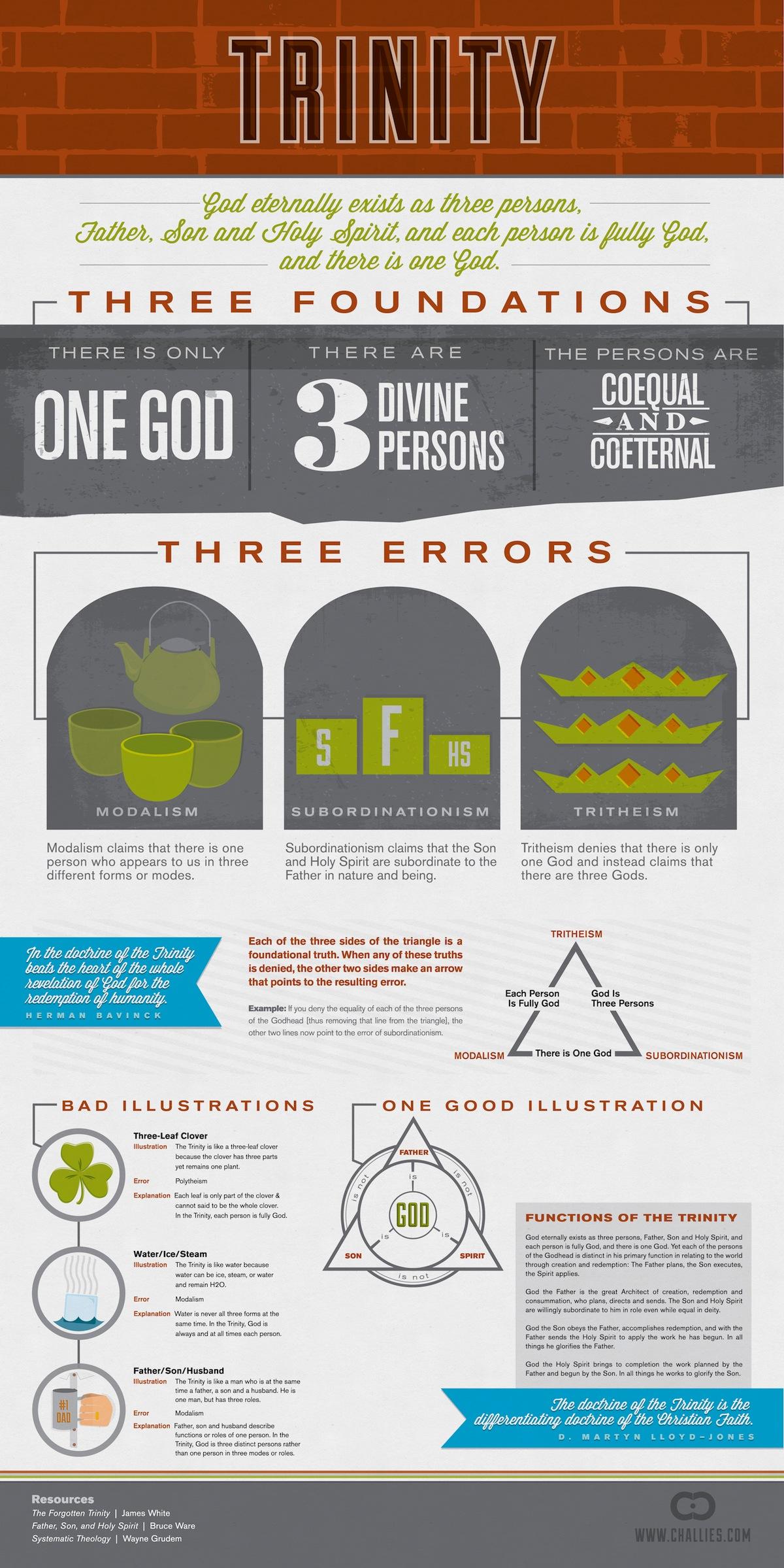 Best Explanation Trinity